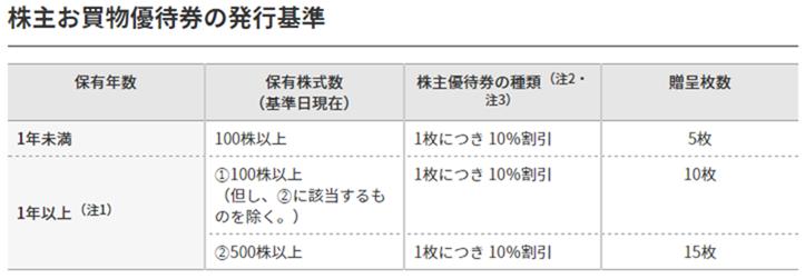 ニトリ株主優待券の付与条件と割引額