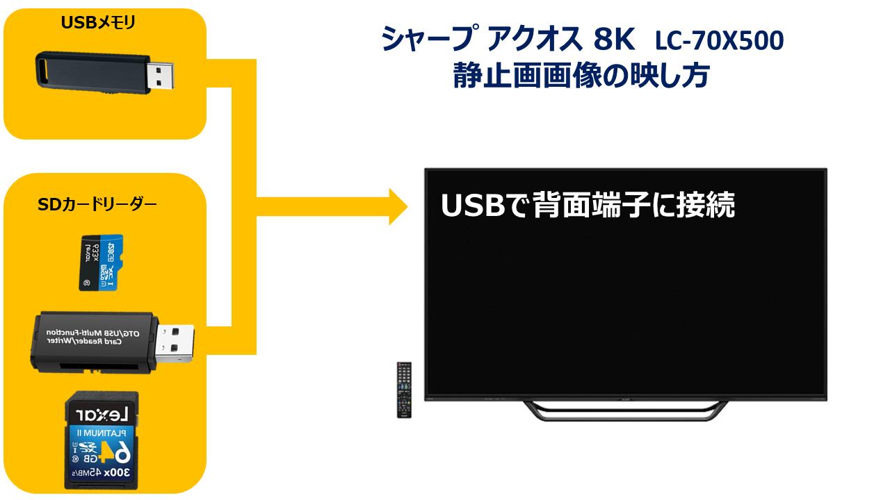 シャープ アクオス 8k AQUOS LC-70X500 USB接続の図解