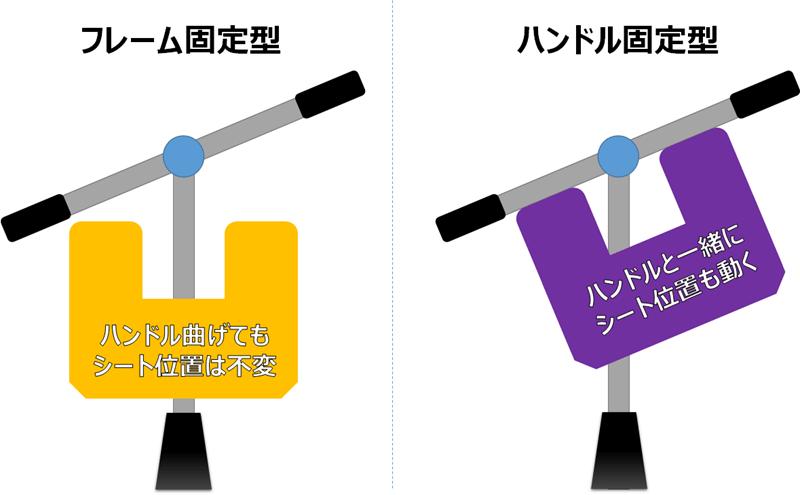 チャイルドシートを設置する方式の検討図
