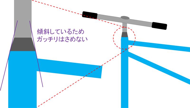 Giant RX3特有の形状に起因するトラブル