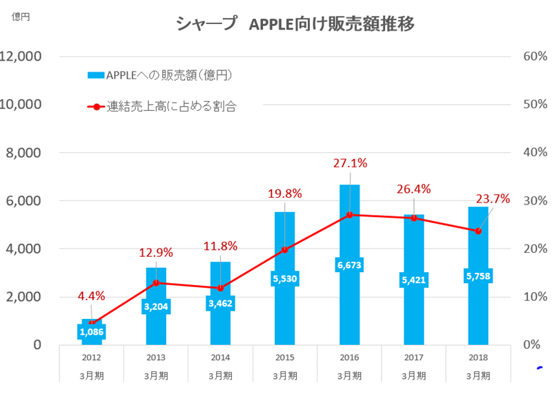 2018-sharp-apple