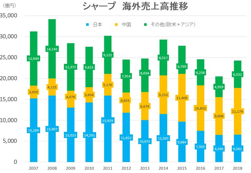 2018-sharp-sales-kaigai2
