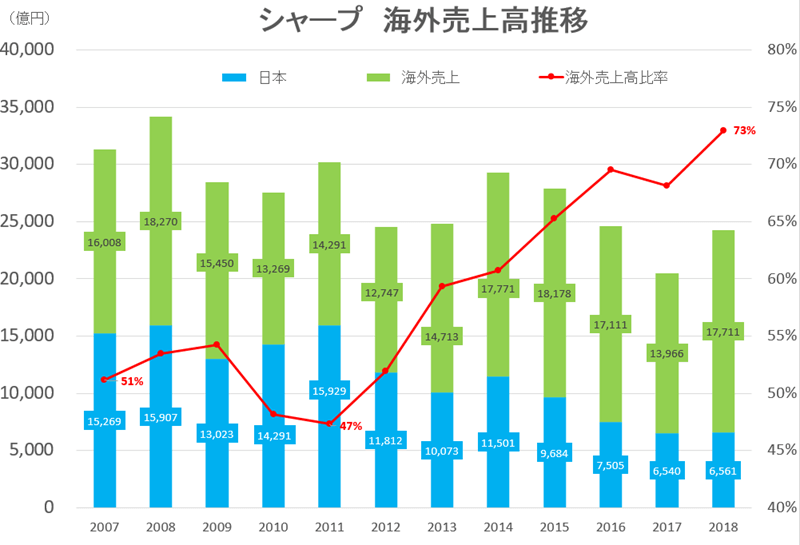 2018-sharp-sales-kaigai3