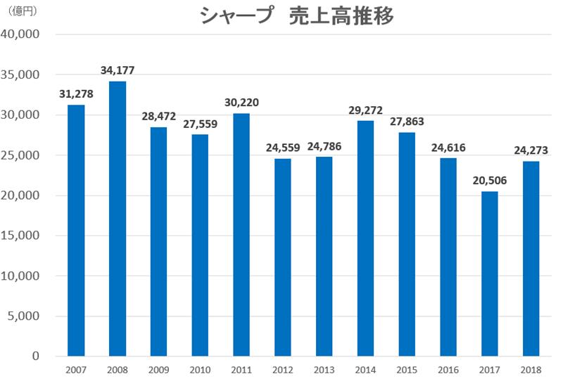 2018-sharp-sales-total