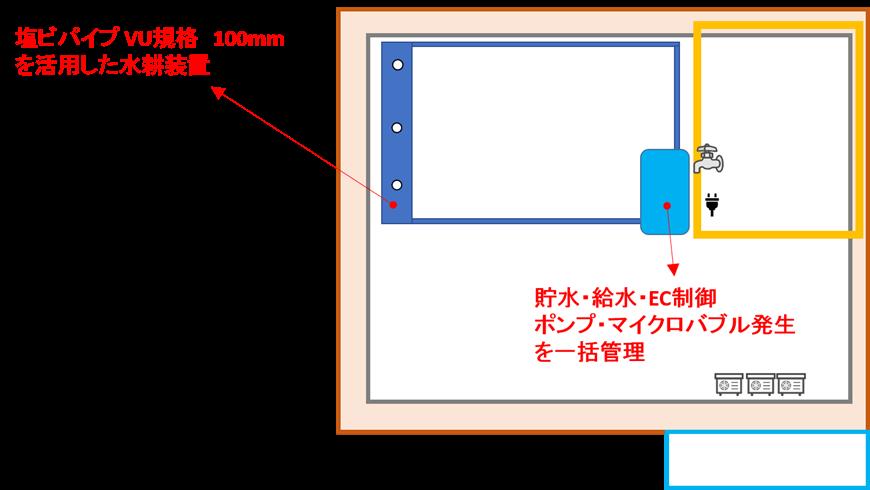 okujyou-saibaisouchi
