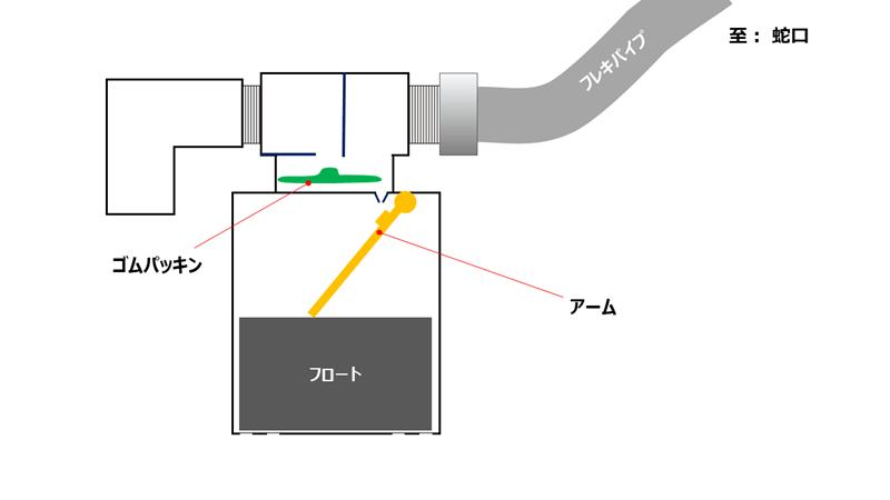 jidoukyuusuisouchi-kouzou (2)