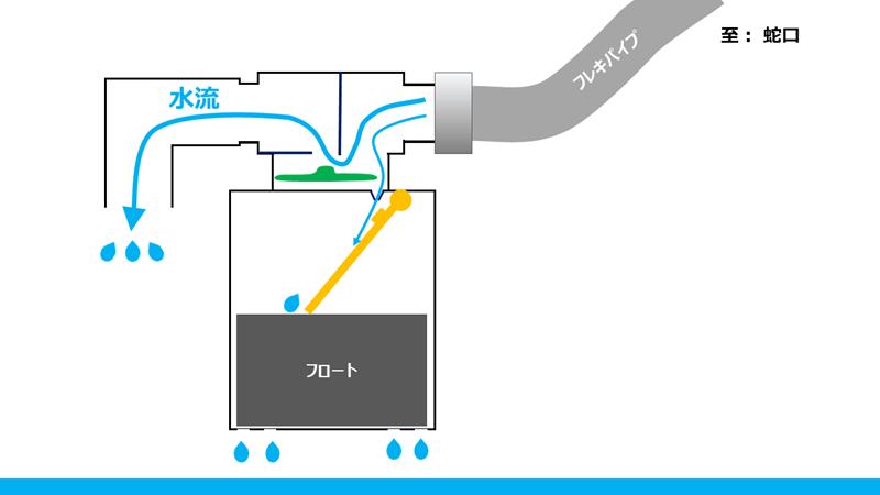 jidoukyuusuisouchi-kouzou (3)
