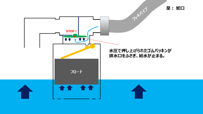 jidoukyuusuisouchi-kouzou (4)