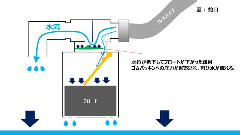 jidoukyuusuisouchi-kouzou (5)