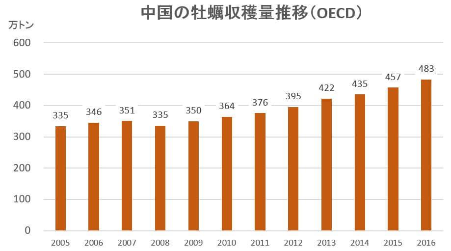量 牡蠣 の ランキング 収穫 日本の養殖牡蠣の生産量