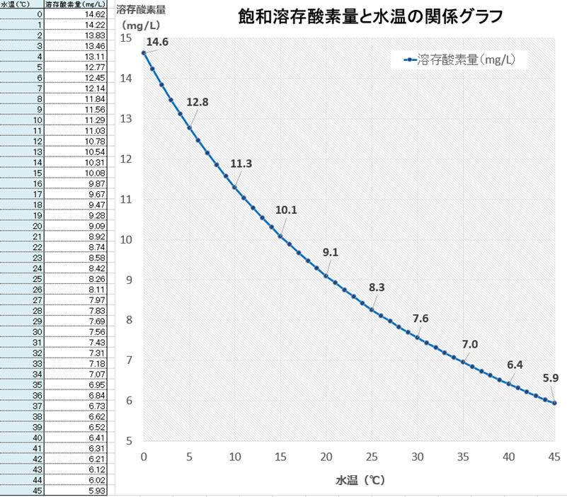 飽和溶存酸素量と水温の関係グラフ