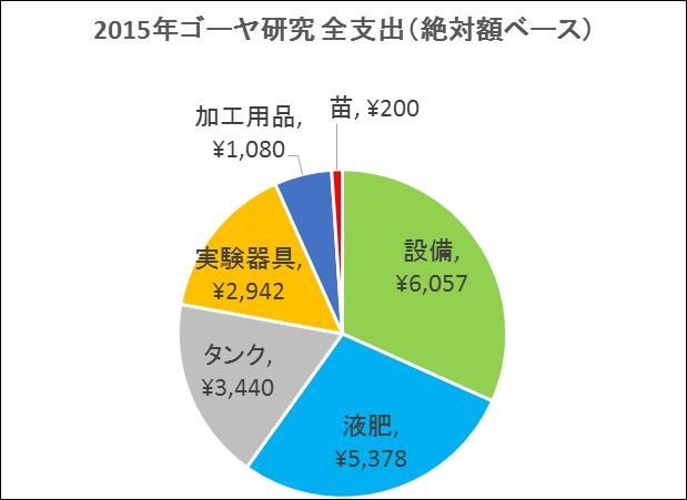 2015年ゴーヤ支出(絶対額)