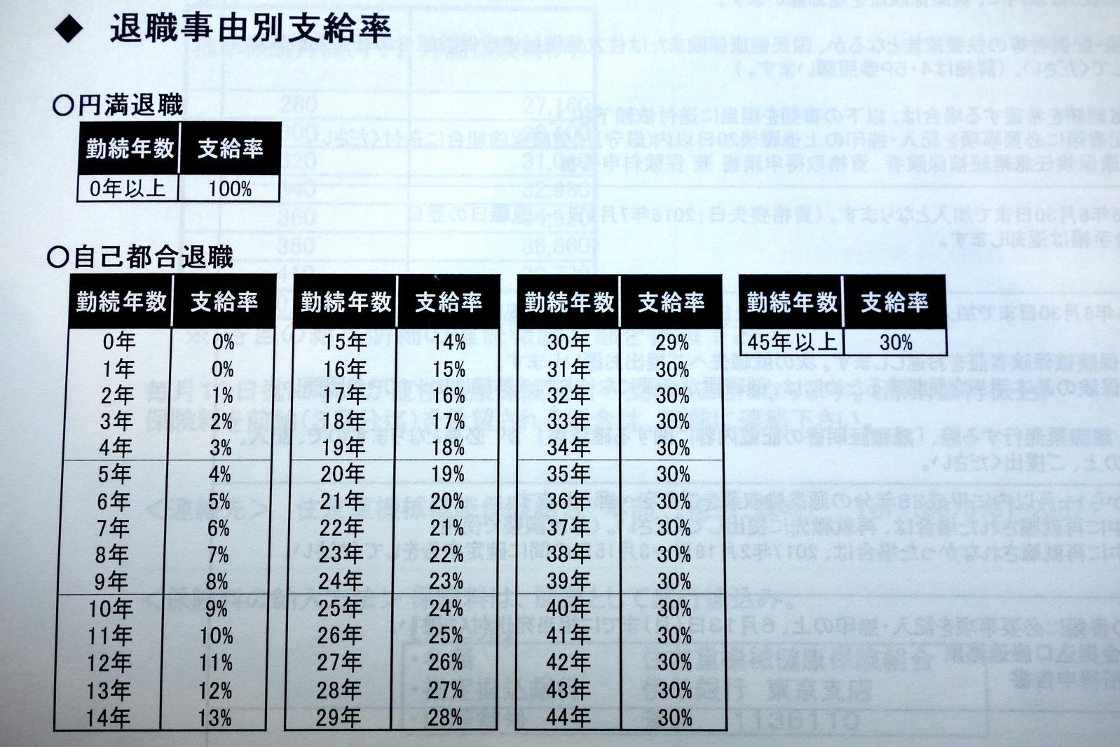 退職金テーブル表