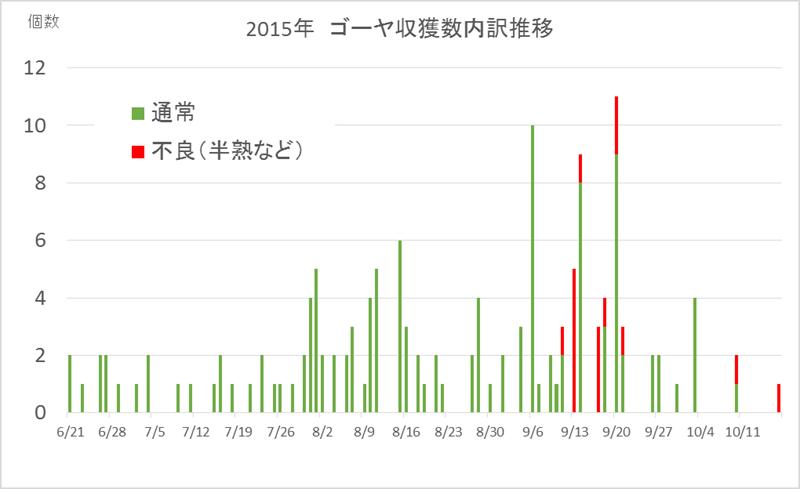 2015不良率推移