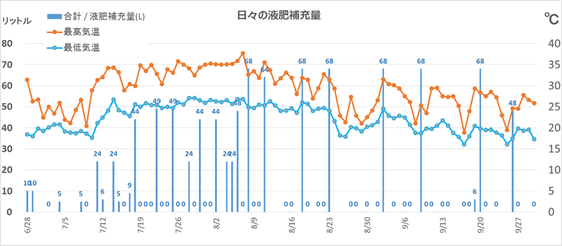 9月液肥補充量推移