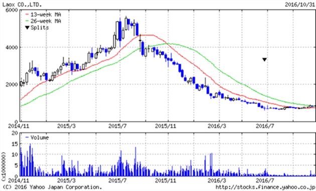 laox-chart