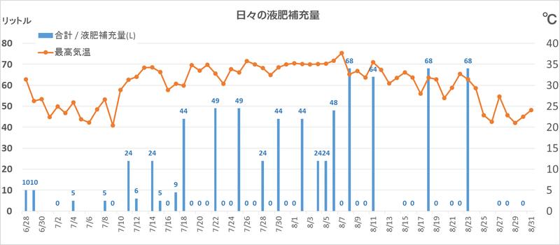 液肥補充量推移_8月