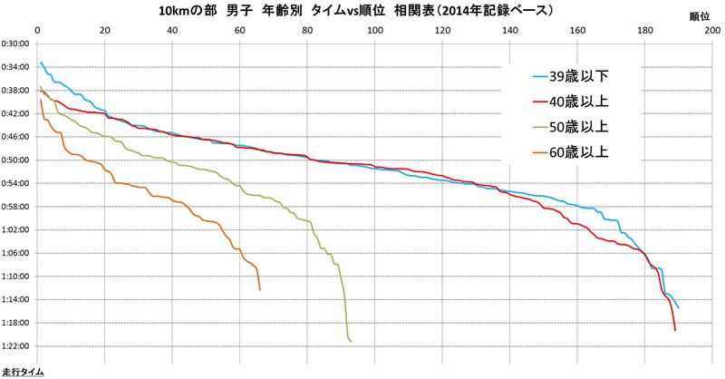 2014荒川リバーサイドマラソン分析