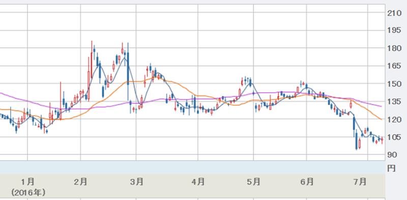 ホンハイ買収直後のシャープ株価推移