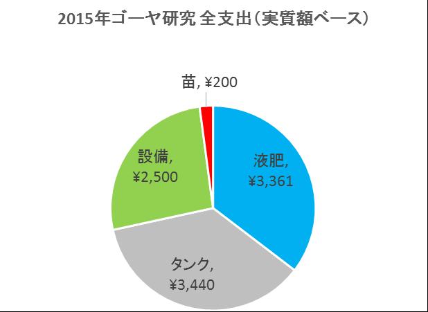 2015年ゴーヤ支出(実質額)