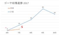 【201707ブログ収穫報告】過去最高の4.6万PV。襲いかかるヒョウ。ゴーヤ収穫数は5個