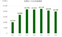 【統計情報】ゴーヤ府県別出荷量推移から驚愕の産地トレンド変化を発見した!