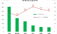 【摘果が肝?】高収量なゴーヤの育て方はJA熊本市レイシ部会から学べ